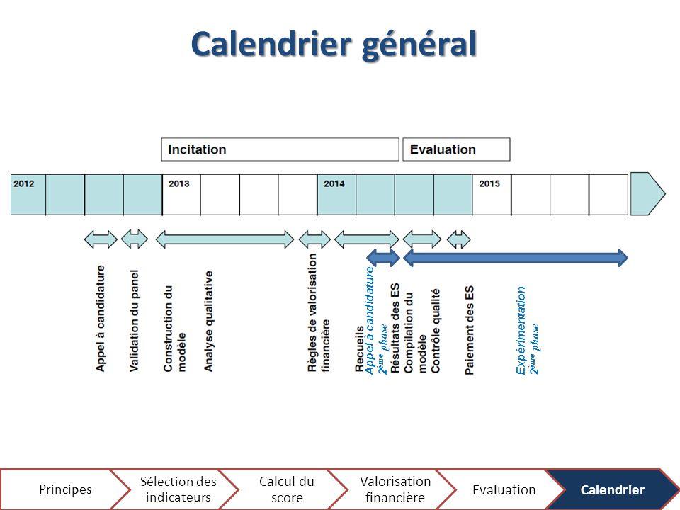 Calendrier général Principes Sélection des indicateurs Calcul du score Valorisation financière EvaluationCalendrier Appel à candidature 2 ème phase Ex