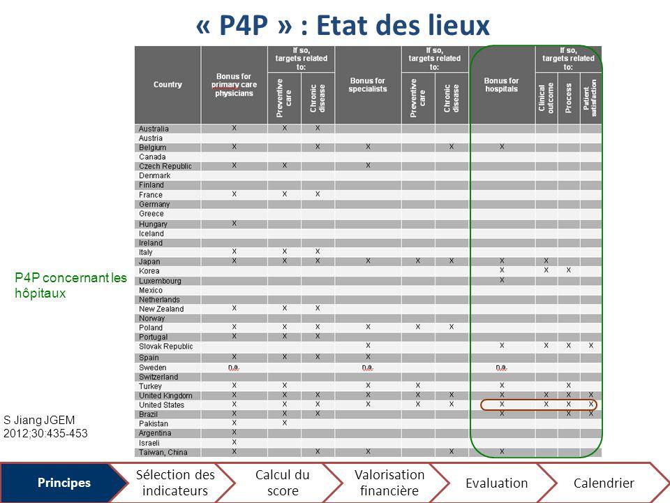 « P4P » : Etat des lieux P4P concernant les hôpitaux Principes Sélection des indicateurs Calcul du score Valorisation financière EvaluationCalendrier