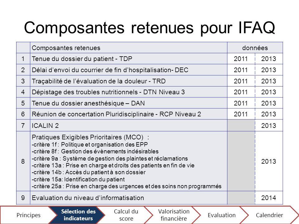Composantes retenues pour IFAQ Composantes retenuesdonnées 1Tenue du dossier du patient - TDP20112013 2Délai d'envoi du courrier de fin d'hospitalisat