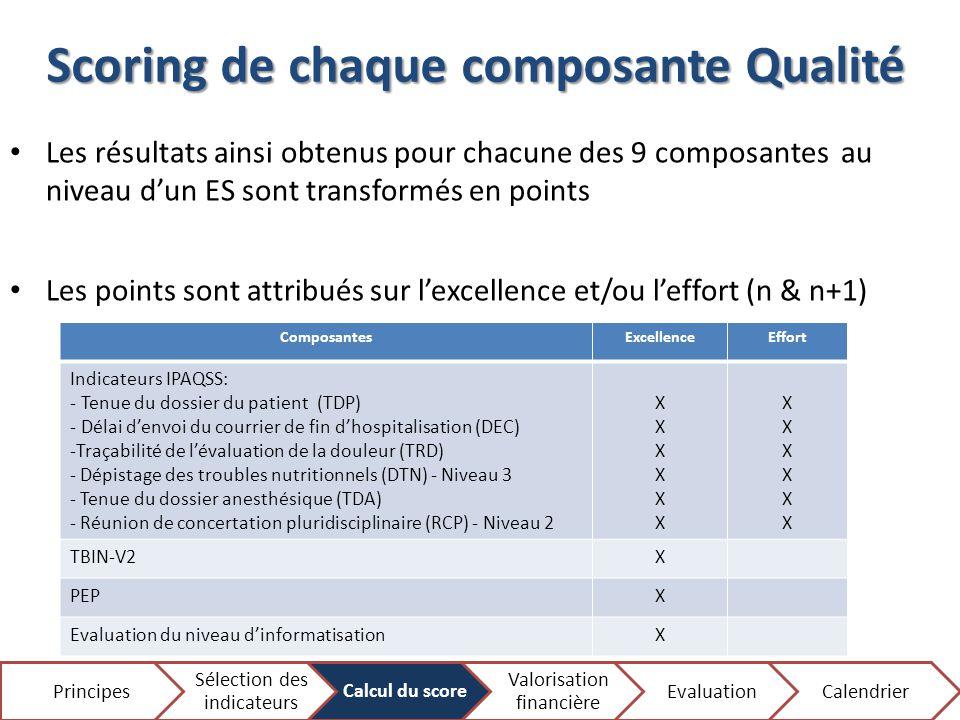 Scoring de chaque composante Qualité 9 Les résultats ainsi obtenus pour chacune des 9 composantes au niveau d'un ES sont transformés en points Les poi