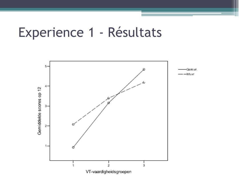 Experience 1 - Résultats