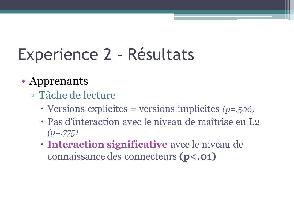 Experience 2 – Résultats Apprenants ▫Tâche de lecture  Versions explicites = versions implicites (p=.506)  Pas d'interaction avec le niveau de maîtrise en L2 (p=.775)  Interaction significative avec le niveau de connaissance des connecteurs (p<.01)