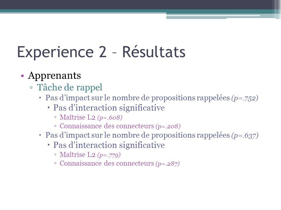 Experience 2 – Résultats Apprenants ▫Tâche de rappel  Pas d'impact sur le nombre de propositions rappelées (p=.752)  Pas d'interaction significative ▫Maîtrise L2 (p=.608) ▫Connaissance des connecteurs (p=.208)  Pas d'impact sur le nombre de propositions rappelées (p=.637)  Pas d'interaction significative ▫Maîtrise L2 (p=.779) ▫Connaissance des connecteurs (p=.287)