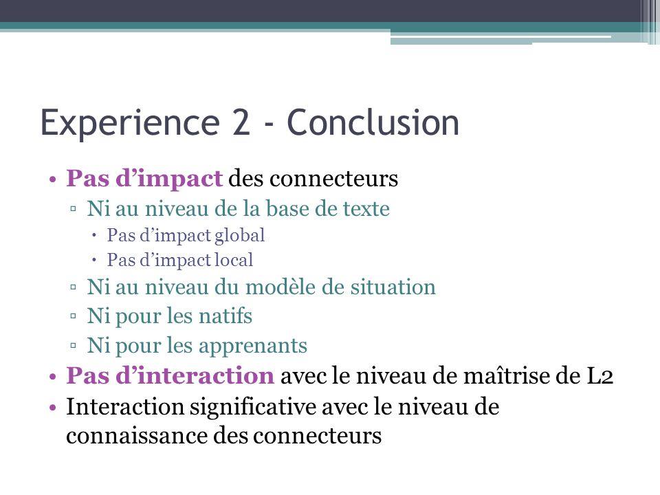 Experience 2 - Conclusion Pas d'impact des connecteurs ▫Ni au niveau de la base de texte  Pas d'impact global  Pas d'impact local ▫Ni au niveau du modèle de situation ▫Ni pour les natifs ▫Ni pour les apprenants Pas d'interaction avec le niveau de maîtrise de L2 Interaction significative avec le niveau de connaissance des connecteurs