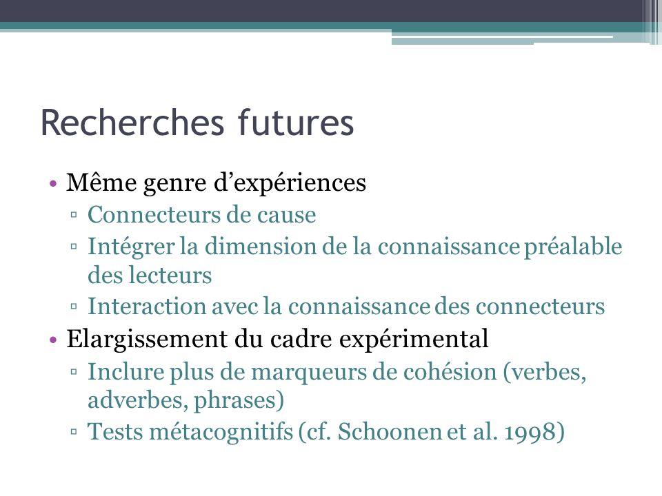 Recherches futures Même genre d'expériences ▫Connecteurs de cause ▫Intégrer la dimension de la connaissance préalable des lecteurs ▫Interaction avec la connaissance des connecteurs Elargissement du cadre expérimental ▫Inclure plus de marqueurs de cohésion (verbes, adverbes, phrases) ▫Tests métacognitifs (cf.