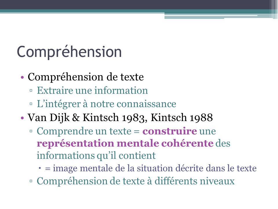 Compréhension Compréhension de texte ▫Extraire une information ▫L'intégrer à notre connaissance Van Dijk & Kintsch 1983, Kintsch 1988 ▫Comprendre un t