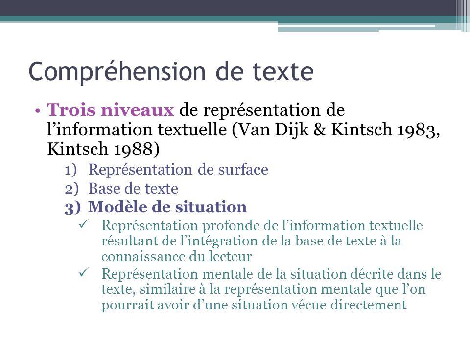 Compréhension de texte Trois niveaux de représentation de l'information textuelle (Van Dijk & Kintsch 1983, Kintsch 1988) 1)Représentation de surface 2)Base de texte 3)Modèle de situation Représentation profonde de l'information textuelle résultant de l'intégration de la base de texte à la connaissance du lecteur Représentation mentale de la situation décrite dans le texte, similaire à la représentation mentale que l'on pourrait avoir d'une situation vécue directement