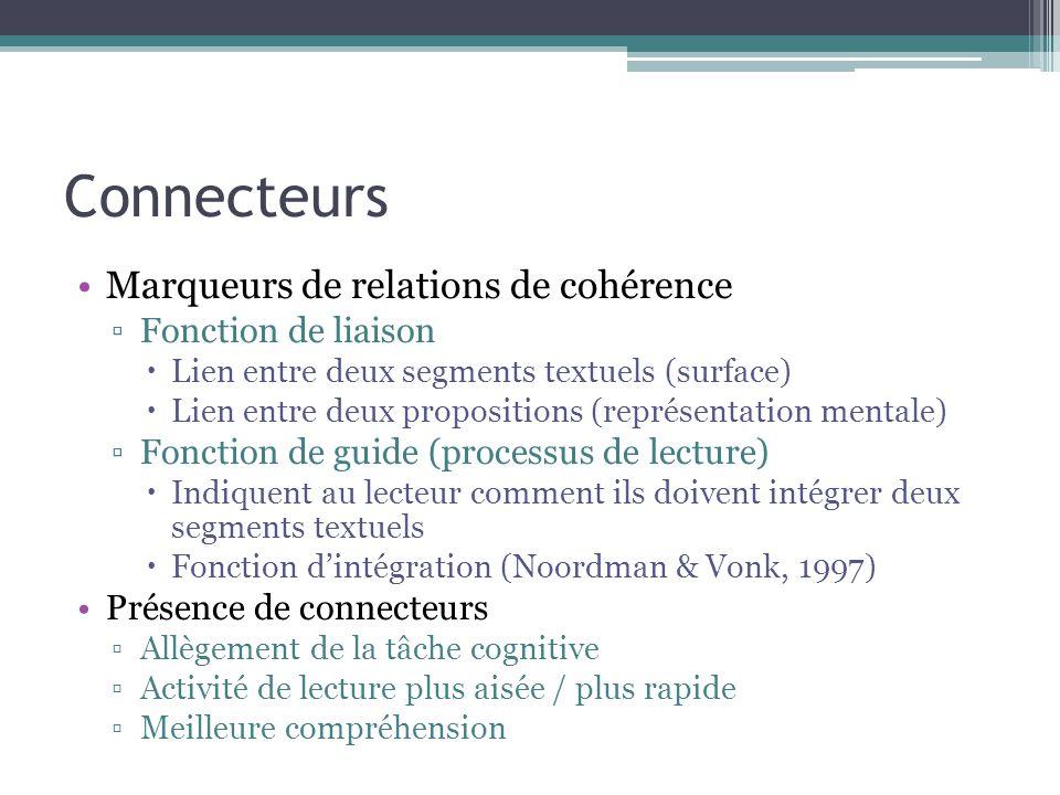 Connecteurs Marqueurs de relations de cohérence ▫Fonction de liaison  Lien entre deux segments textuels (surface)  Lien entre deux propositions (représentation mentale) ▫Fonction de guide (processus de lecture)  Indiquent au lecteur comment ils doivent intégrer deux segments textuels  Fonction d'intégration (Noordman & Vonk, 1997) Présence de connecteurs ▫Allègement de la tâche cognitive ▫Activité de lecture plus aisée / plus rapide ▫Meilleure compréhension