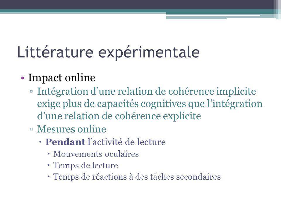 Littérature expérimentale Impact online ▫Intégration d'une relation de cohérence implicite exige plus de capacités cognitives que l'intégration d'une relation de cohérence explicite ▫Mesures online  Pendant l'activité de lecture  Mouvements oculaires  Temps de lecture  Temps de réactions à des tâches secondaires