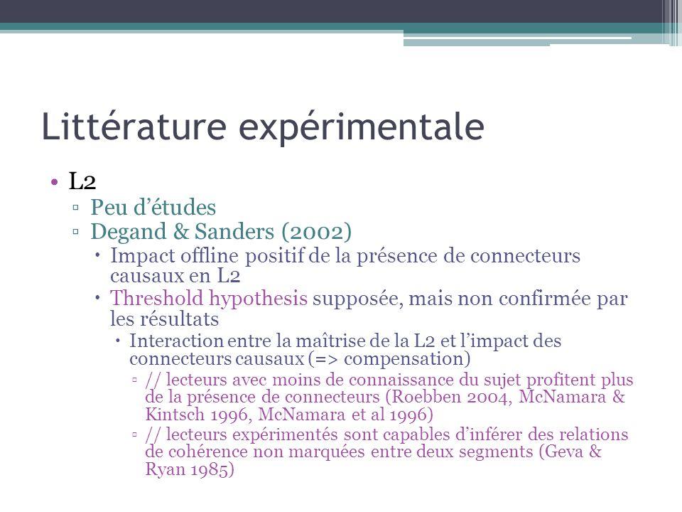 Littérature expérimentale L2 ▫Peu d'études ▫Degand & Sanders (2002)  Impact offline positif de la présence de connecteurs causaux en L2  Threshold hypothesis supposée, mais non confirmée par les résultats  Interaction entre la maîtrise de la L2 et l'impact des connecteurs causaux (=> compensation) ▫// lecteurs avec moins de connaissance du sujet profitent plus de la présence de connecteurs (Roebben 2004, McNamara & Kintsch 1996, McNamara et al 1996) ▫// lecteurs expérimentés sont capables d'inférer des relations de cohérence non marquées entre deux segments (Geva & Ryan 1985)