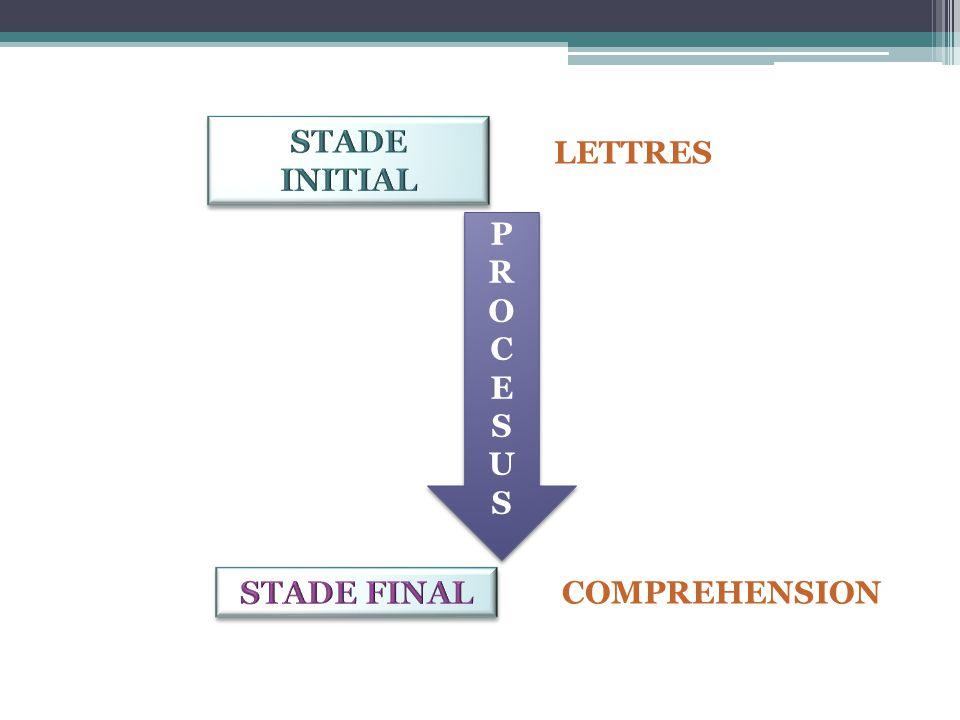 Processus de lecture Deux sous-processus 1)Processus basés sur la perception  Mouvements et fixations oculaires  Processus contribuant à la reconnaissance du mot en tant que contenant  Déchiffrage des lettres  Identification des mots  Reconnaissance automatisée chez les bons lecteurs
