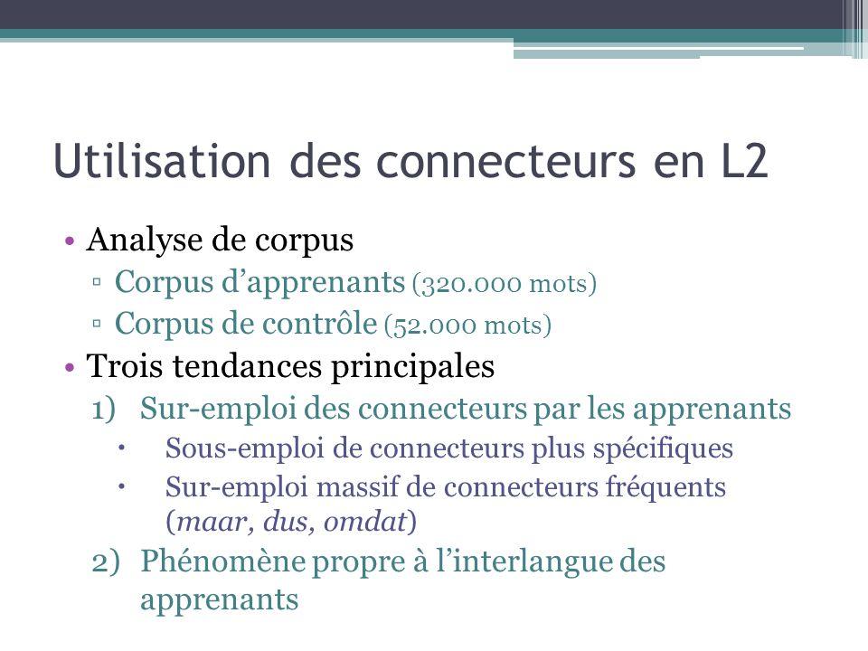 Utilisation des connecteurs en L2 Analyse de corpus ▫Corpus d'apprenants (320.000 mots) ▫Corpus de contrôle (52.000 mots) Trois tendances principales 1)Sur-emploi des connecteurs par les apprenants  Sous-emploi de connecteurs plus spécifiques  Sur-emploi massif de connecteurs fréquents (maar, dus, omdat) 2)Phénomène propre à l'interlangue des apprenants