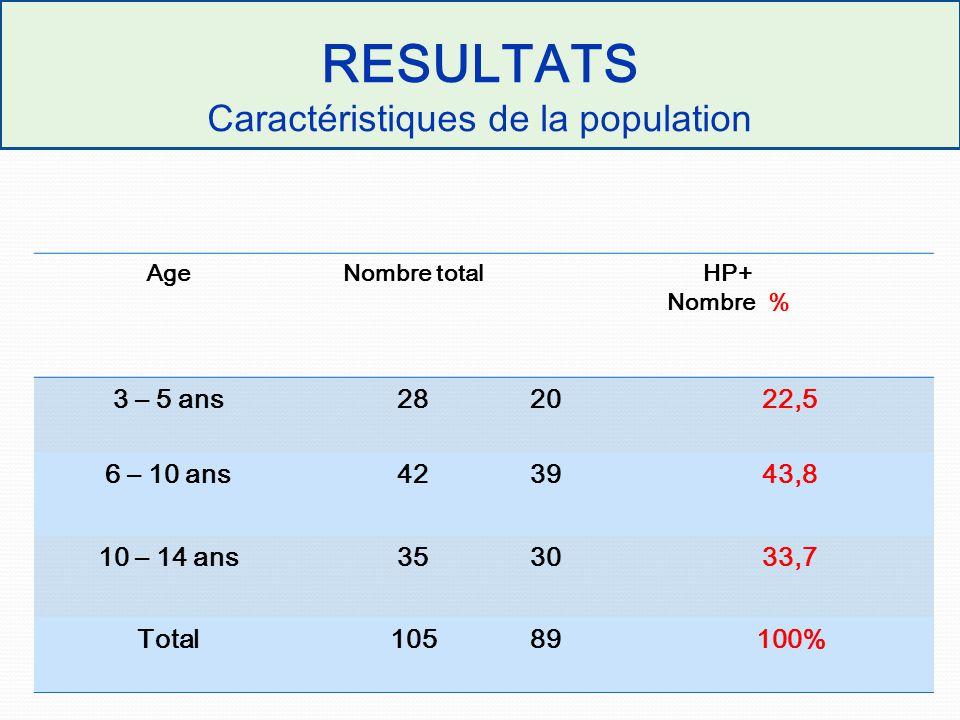 RESULTATS Caractéristiques de la population AgeNombre totalHP+ Nombre % 3 – 5 ans2820 22,5 6 – 10 ans4239 43,8 10 – 14 ans3530 33,7 Total10589 100%