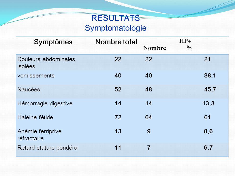 RESULTATS Symptomatologie SymptômesNombre total HP+ Nombre % Douleurs abdominales isolées 22 22 21 vomissements 40 40 38,1 Nausées 52 48 45,7 Hémorrag