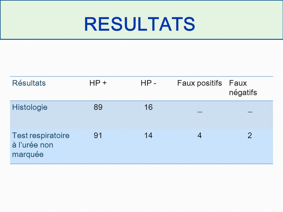 RESULTATS RésultatsHP +HP -Faux positifsFaux négatifs Histologie8916 __ Test respiratoire à l'urée non marquée 911442