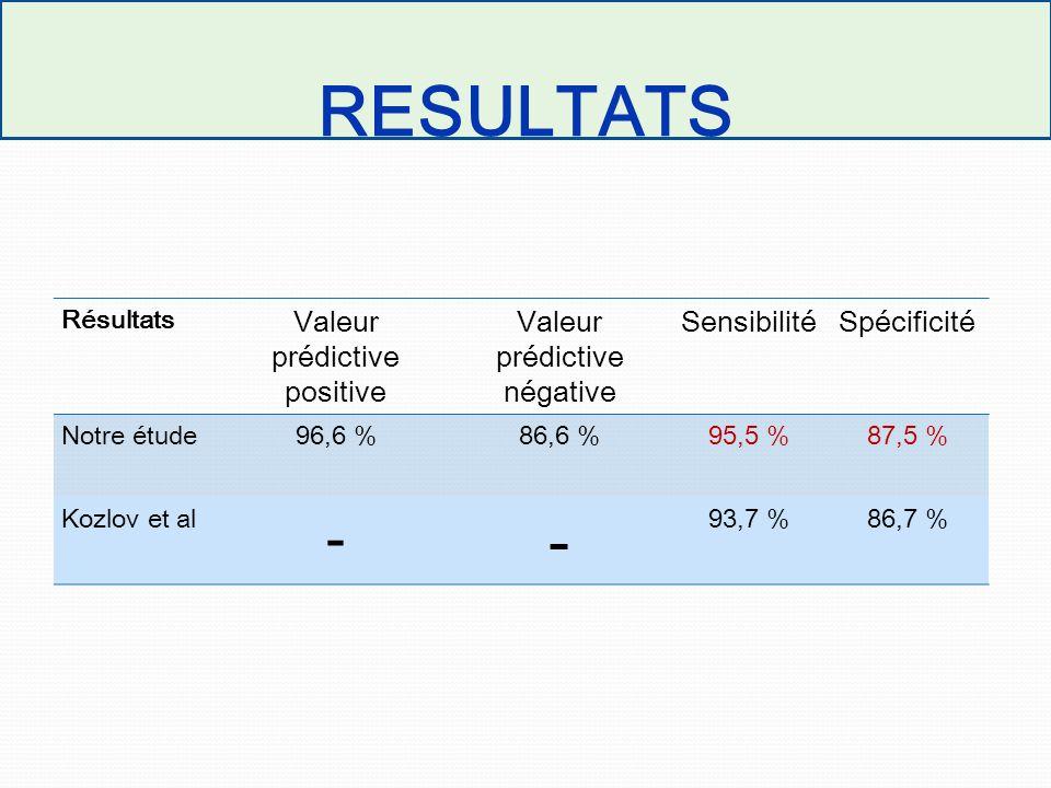 RESULTATS Résultats Valeur prédictive positive Valeur prédictive négative SensibilitéSpécificité Notre étude96,6 %86,6 %95,5 %87,5 % Kozlov et al - -