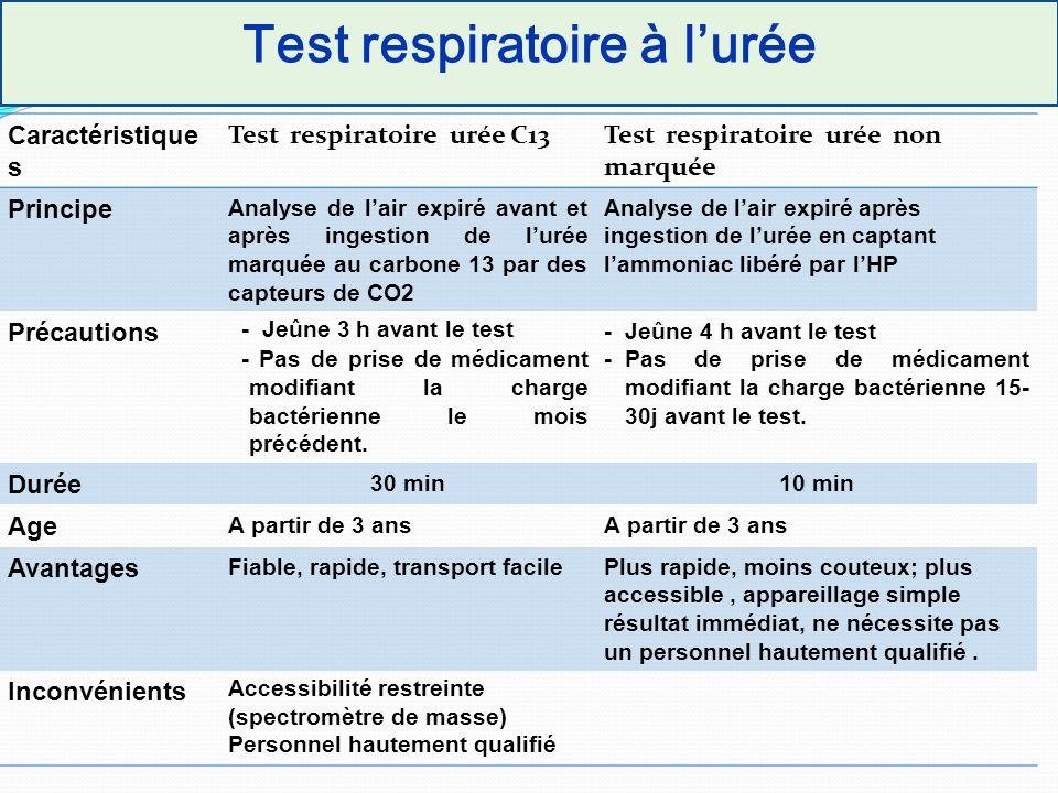Test respiratoire à l'urée Caractéristique s Test respiratoire urée C13Test respiratoire urée non marquée Principe Analyse de l'air expiré avant et ap