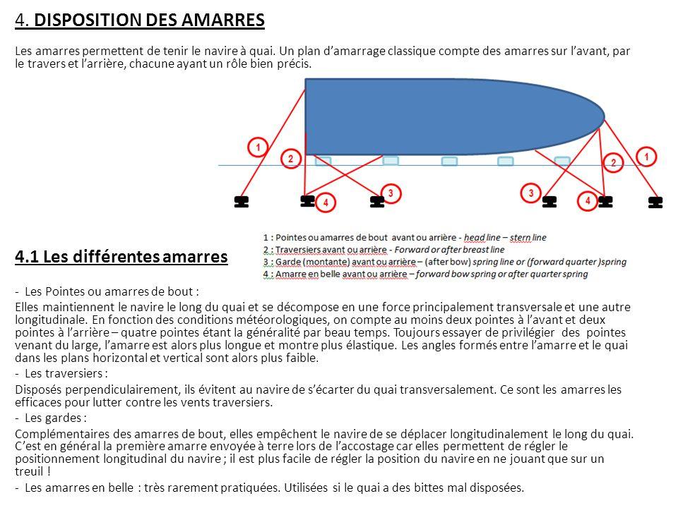 4.DISPOSITION DES AMARRES Les amarres permettent de tenir le navire à quai.