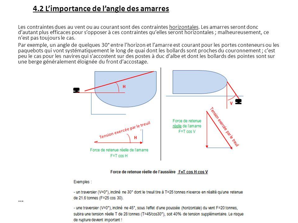 4.2 L'importance de l'angle des amarres Les contraintes dues au vent ou au courant sont des contraintes horizontales.