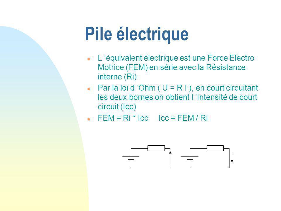 Pile électrique n L 'équivalent électrique est une Force Electro Motrice (FEM) en série avec la Résistance interne (Ri) n Par la loi d 'Ohm ( U = R I ), en court circuitant les deux bornes on obtient l 'Intensité de court circuit (Icc) n FEM = Ri * Icc Icc = FEM / Ri