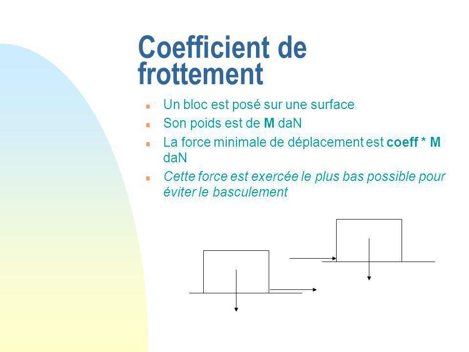 Coefficient de frottement n Un bloc est posé sur une surface n Son poids est de M daN n La force minimale de déplacement est coeff * M daN n Cette force est exercée le plus bas possible pour éviter le basculement