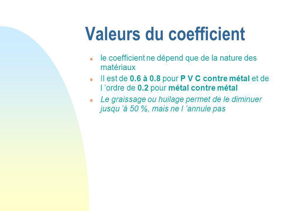 Valeurs du coefficient n le coefficient ne dépend que de la nature des matériaux n Il est de 0.6 à 0.8 pour P V C contre métal et de l 'ordre de 0.2 pour métal contre métal n Le graissage ou huilage permet de le diminuer jusqu 'à 50 %, mais ne l 'annule pas