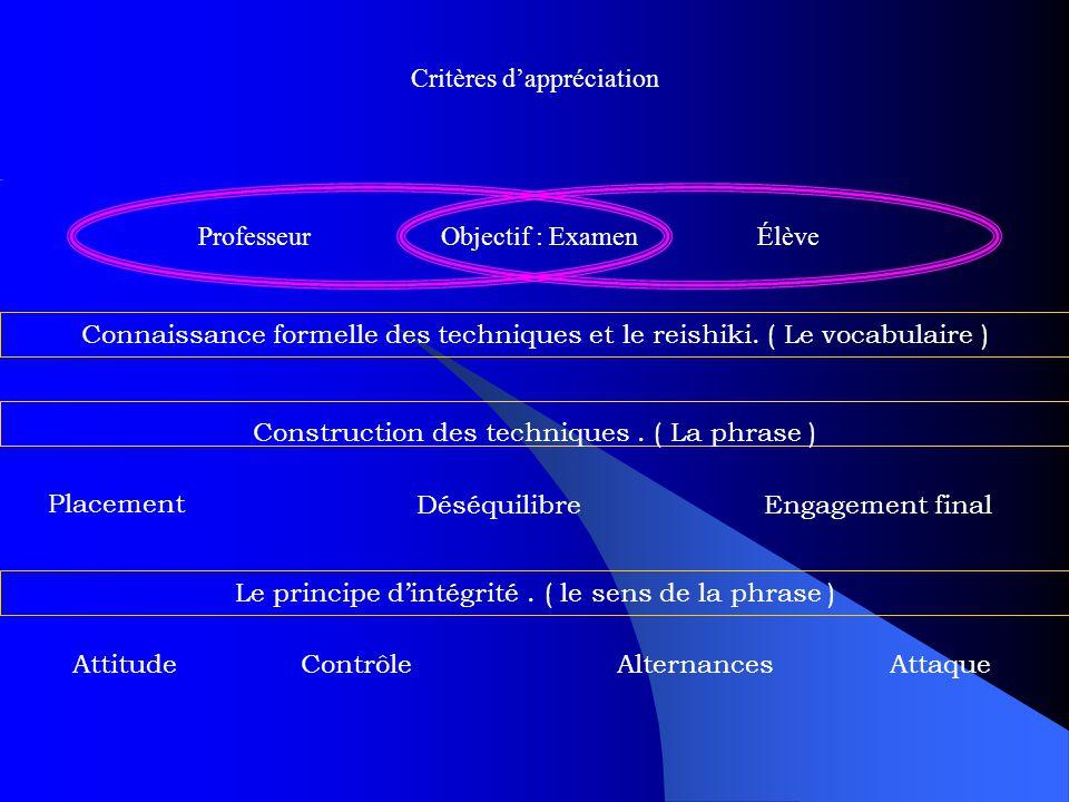 Critères d'appréciation ProfesseurÉlèveObjectif : Examen Connaissance formelle des techniques et le reishiki. ( Le vocabulaire ) Construction des tech