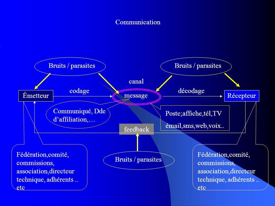 Communication Bruits / parasites ÉmetteurRécepteur message feedback canal codagedécodage Bruits / parasites Fédération,comité, commissions, association,directeur technique, adhérents..