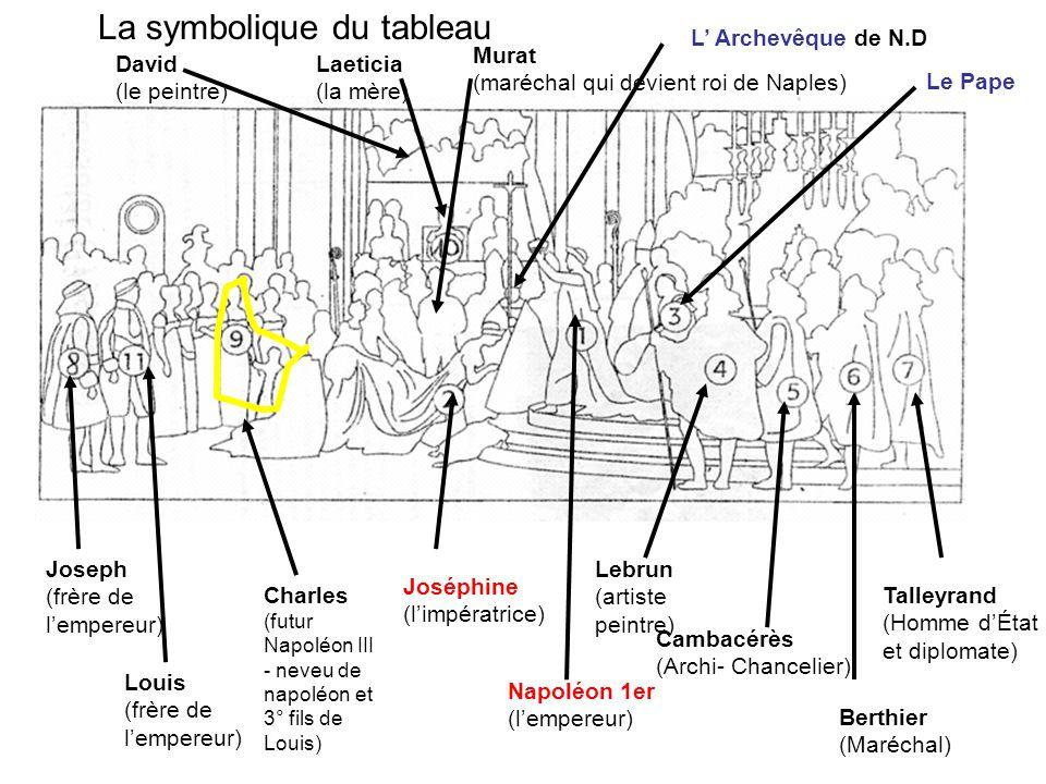 La symbolique du tableau Lebrun (artiste peintre) Cambacérès (Archi- Chancelier) Berthier (Maréchal) Talleyrand (Homme d'État et diplomate) Joseph (frère de l'empereur) Louis (frère de l'empereur) Charles (futur Napoléon III - neveu de napoléon et 3° fils de Louis) David (le peintre) Laeticia (la mère) Murat (maréchal qui devient roi de Naples) L' Archevêque de N.D Le Pape Joséphine (l'impératrice) Napoléon 1er (l'empereur)