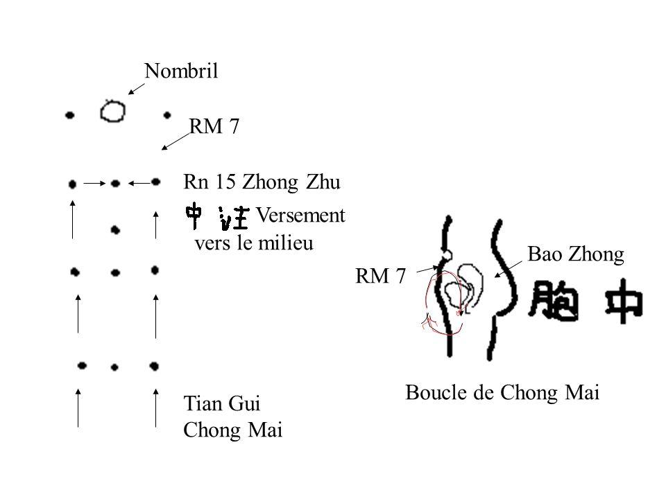 Nombril Rn 15 Zhong Zhu vers le milieu Tian Gui Chong Mai RM 7 Versement Bao Zhong RM 7 Boucle de Chong Mai