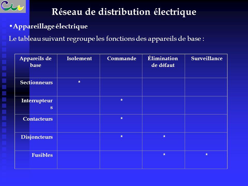 R é seau de distribution é lectrique Appareillage électrique Le tableau suivant regroupe les fonctions des appareils de base : Appareils de base Isole