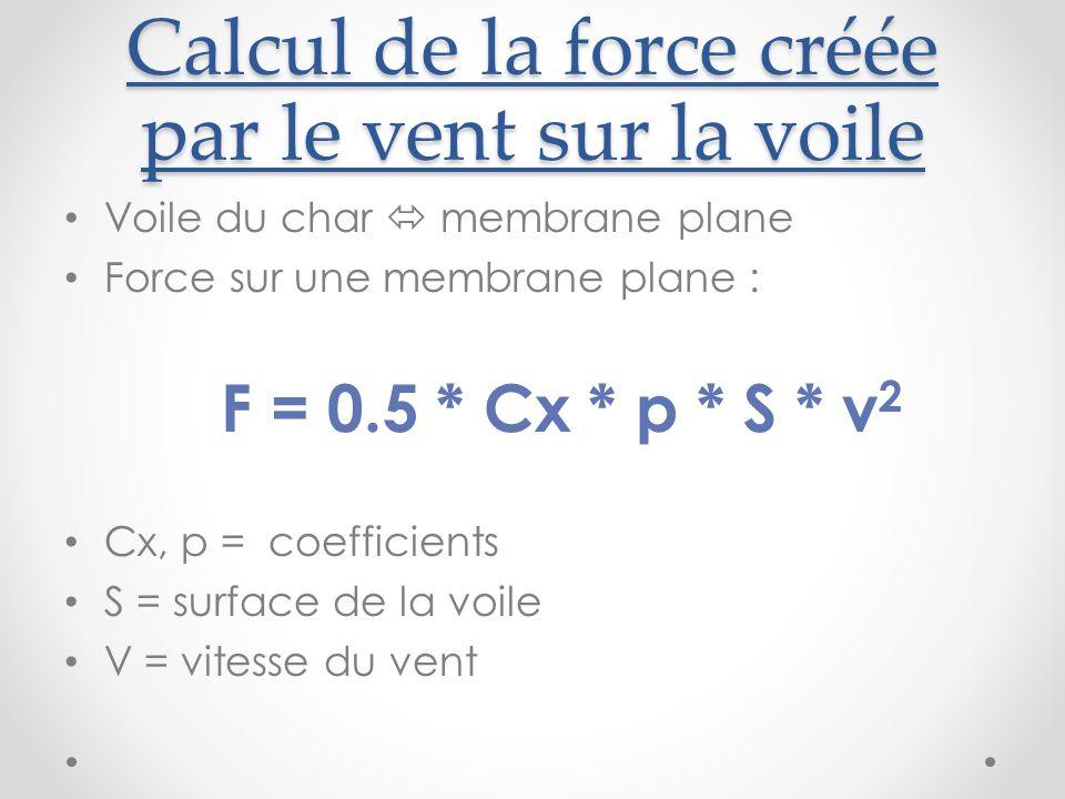 Calcul de la force créée par le vent sur la voile Voile du char  membrane plane Force sur une membrane plane : F = 0.5 * Cx * p * S * v 2 Cx, p = coefficients S = surface de la voile V = vitesse du vent
