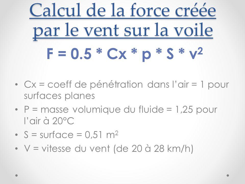 Calcul de la force créée par le vent sur la voile F = 0.5 * Cx * p * S * v 2 Cx = coeff de pénétration dans l'air = 1 pour surfaces planes P = masse volumique du fluide = 1,25 pour l'air à 20°C S = surface = 0,51 m 2 V = vitesse du vent (de 20 à 28 km/h)