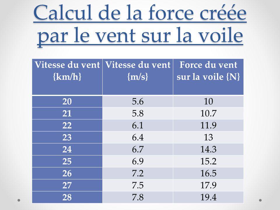 Calcul de la force créée par le vent sur la voile Vitesse du vent {km/h} Vitesse du vent {m/s} Force du vent sur la voile {N} 205.610 215.810.7 226.111.9 236.413 246.714.3 256.915.2 267.216.5 277.517.9 287.819.4