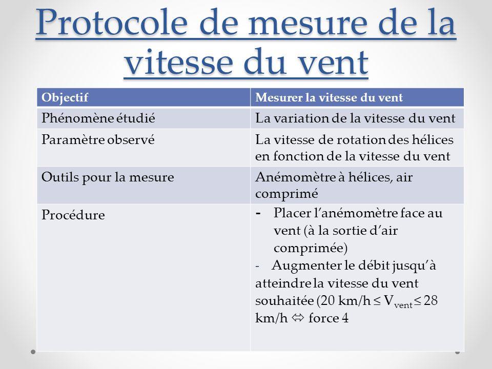 Protocole de mesure de la vitesse du vent ObjectifMesurer la vitesse du vent Phénomène étudiéLa variation de la vitesse du vent Paramètre observéLa vitesse de rotation des hélices en fonction de la vitesse du vent Outils pour la mesureAnémomètre à hélices, air comprimé Procédure - Placer l'anémomètre face au vent (à la sortie d'air comprimée) - Augmenter le débit jusqu'à atteindre la vitesse du vent souhaitée (20 km/h ≤ V vent ≤ 28 km/h  force 4