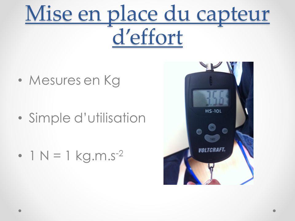 Mise en place du capteur d'effort Mesures en Kg Simple d'utilisation 1 N = 1 kg.m.s -2