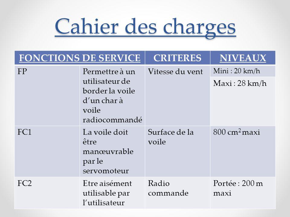 Cahier des charges FONCTIONS DE SERVICECRITERESNIVEAUX FPPermettre à un utilisateur de border la voile d'un char à voile radiocommandé Vitesse du vent