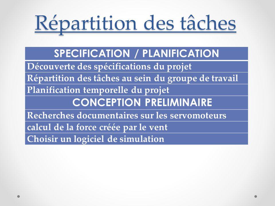 Répartition des tâches SPECIFICATION / PLANIFICATION Découverte des spécifications du projet Répartition des tâches au sein du groupe de travail Plani