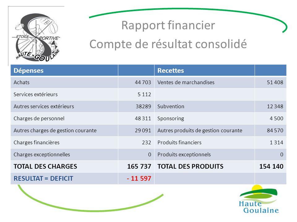 Rapport financier Compte de résultat consolidé DépensesRecettes Achats44 703Ventes de marchandises51 408 Services extérieurs5 112 Autres services exté