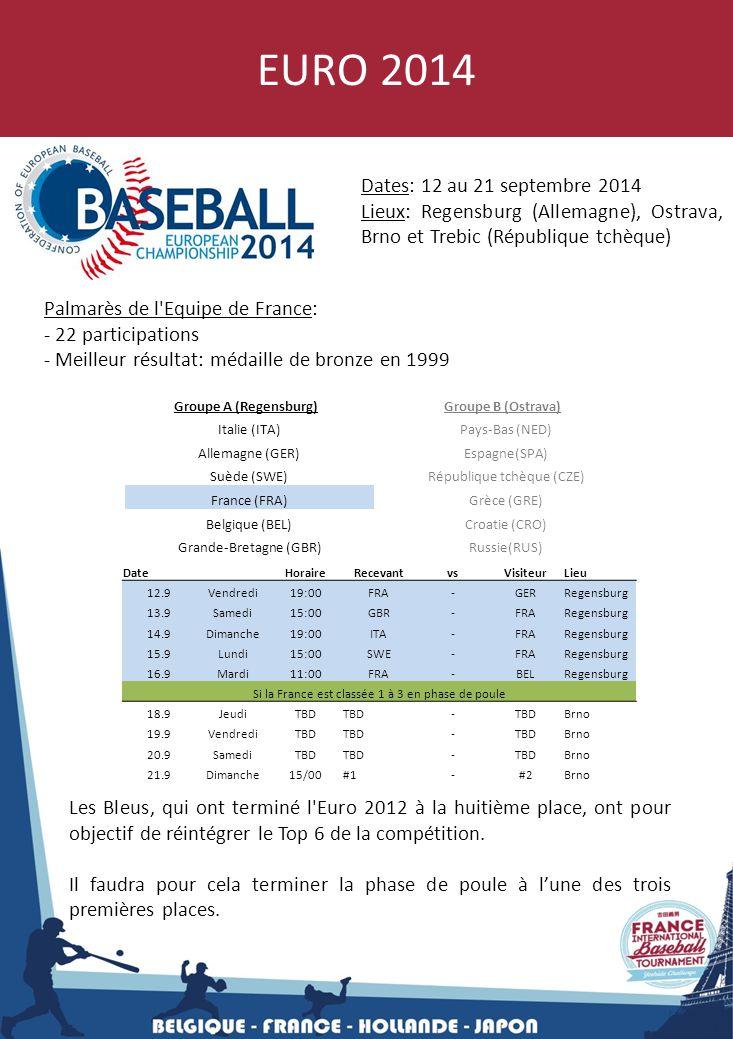 EURO 2014 Dates: 12 au 21 septembre 2014 Lieux: Regensburg (Allemagne), Ostrava, Brno et Trebic (République tchèque) Palmarès de l'Equipe de France: -