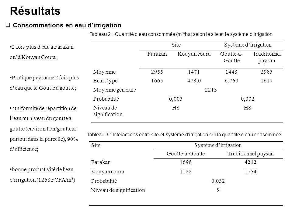  Consommations en eau d'irrigation Résultats SiteSystème d'irrigation FarakanKouyan couraGoutte-à- Goutte Traditionnel paysan Moyenne2955147114432983 Ecart type1665473,06,7601617 Moyenne générale2213 Probabilité0,0030,002 Niveau de signification HS Tableau 2 : Quantité d'eau consommée (m 3 /ha) selon le site et le système d'irrigation SiteSystème d'irrigation Goutte-à-GoutteTraditionnel paysan Farakan16984212 Kouyan coura11881754 Probabilité0,032 Niveau de significationS 2 fois plus d eau à Farakan qu'à Kouyan Coura ; Pratique paysanne 2 fois plus d'eau que le Goutte à goutte; uniformité de répartition de l'eau au niveau du goutte à goutte (environ 1l/h/goutteur partout dans la parcelle), 90% d'efficience; bonne productivité de l eau d irrigation (1268 FCFA/m 3 ) Tableau 3 : Interactions entre site et système d'irrigation sur la quantité d'eau consommée