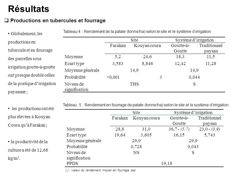  Productions en tubercules et fourrage Résultats SiteSystème d'irrigation FarakanKouyan couraGoutte-à- Goutte Traditionnel paysan Moyenne5,224,618,311,5 Ecart type3,5838,84612,4211,28 Moyenne générale14,9 Probabilité<0,00130,044 Niveau de signification THSS Tableau 4 : Rendement de la patate (tonne/ha) selon le site et le système d'irrigation SiteSystème d'irrigation FarakanKouyan couraGoutte-à- Goutte Traditionnel paysan Moyenne28,831,036,7 - (5,7)23,0 - (3,9) Ecart type19,643,60516,155,743 Moyenne générale29,9 Probabilité0,7280,043 Niveau de signification NSS PPDS19,18 Tableau 5 : Rendement en fourrage de patate (tonne/ha) selon le site et le système d'irrigation.