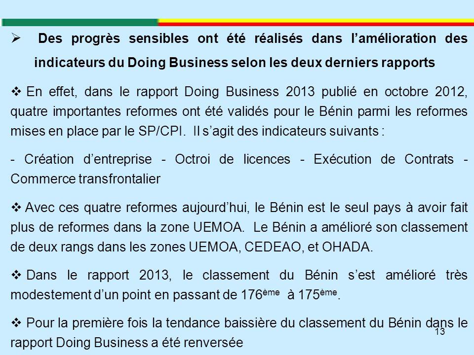 13  Des progrès sensibles ont été réalisés dans l'amélioration des indicateurs du Doing Business selon les deux derniers rapports  En effet, dans le