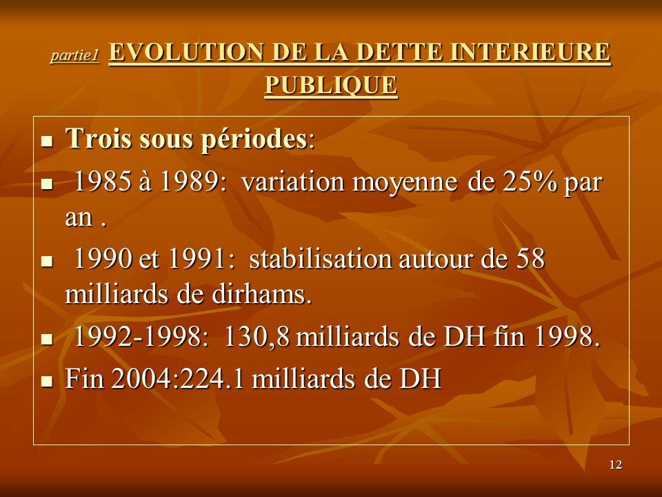 12 partie1 EVOLUTION DE LA DETTE INTERIEURE PUBLIQUE Trois sous périodes: Trois sous périodes: 1985 à 1989: variation moyenne de 25% par an. 1985 à 19