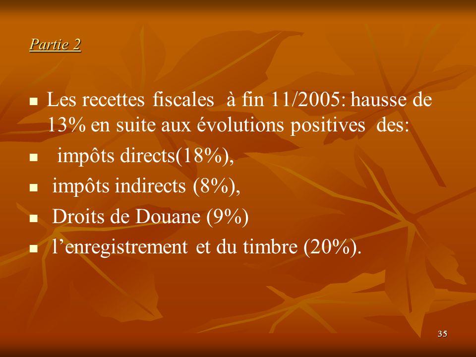 35 Partie 2 Les recettes fiscales à fin 11/2005: hausse de 13% en suite aux évolutions positives des: impôts directs(18%), impôts indirects (8%), Droi