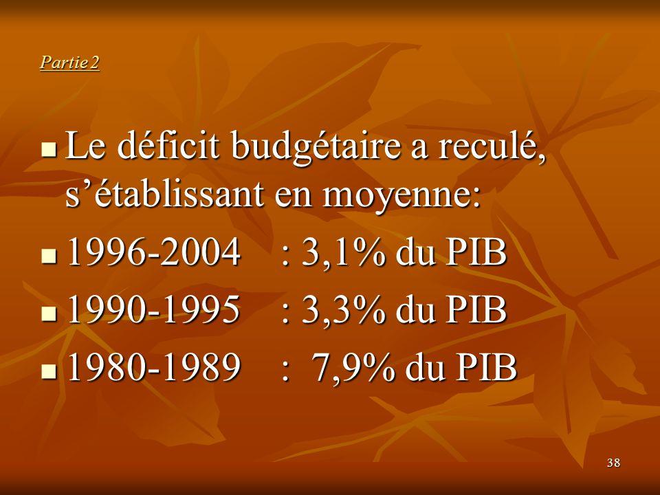 38 Partie 2 Le déficit budgétaire a reculé, s'établissant en moyenne: Le déficit budgétaire a reculé, s'établissant en moyenne: 1996-2004 : 3,1% du PI