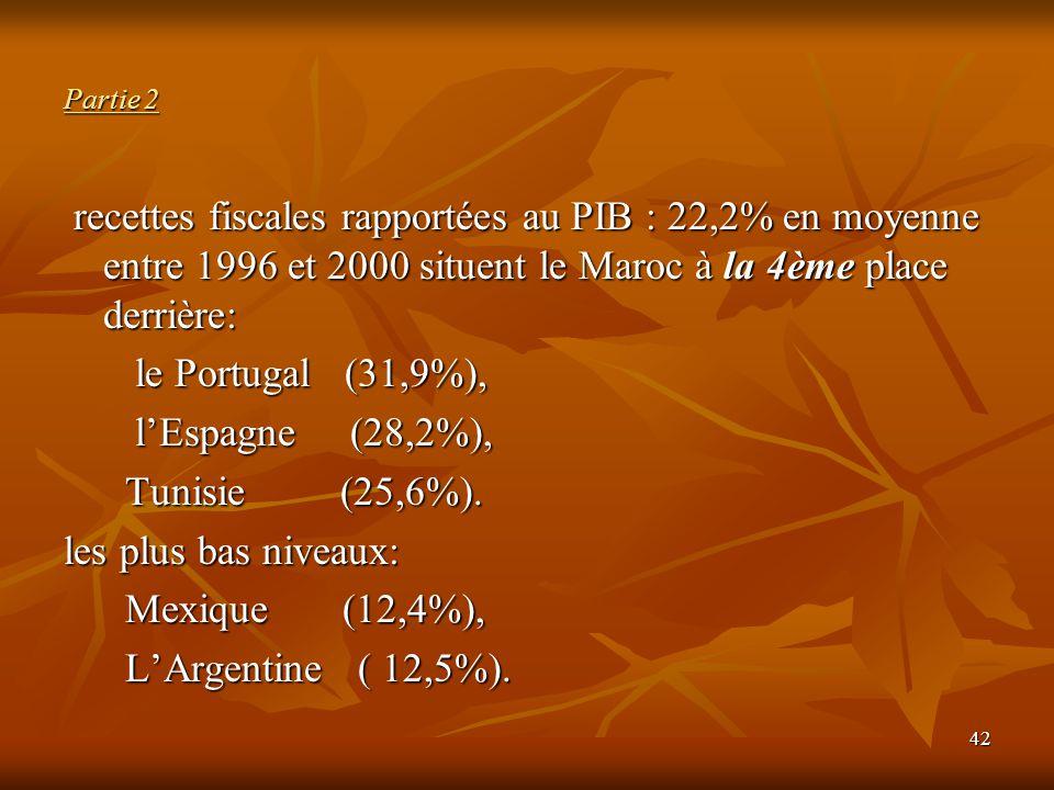 42 Partie 2 recettes fiscales rapportées au PIB : 22,2% en moyenne entre 1996 et 2000 situent le Maroc à la 4ème place derrière: recettes fiscales rap