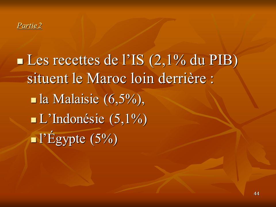 44 Partie 2 Les recettes de l'IS (2,1% du PIB) situent le Maroc loin derrière : Les recettes de l'IS (2,1% du PIB) situent le Maroc loin derrière : la