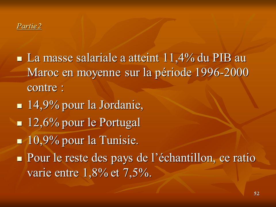 52 Partie 2 La masse salariale a atteint 11,4% du PIB au Maroc en moyenne sur la période 1996-2000 contre : La masse salariale a atteint 11,4% du PIB