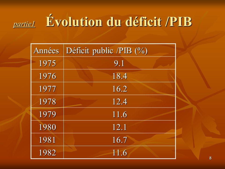 19 partie1 service de la dette/recettes ordinaires service de la dette/recettes ordinaires 31,3 % en 1986, s est stabilisé ces 31,3 % en 1986, s est stabilisé ces dernières années autour de 21 %.